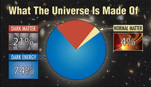 Source: http://hetdex.org/dark_energy/dark_matter.php
