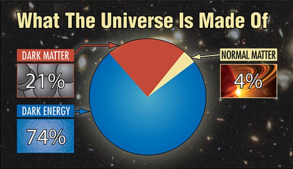 Source: http://hetdex.org/dark_energy/dark_matter.php