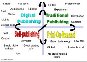 publishing_quadrant1222